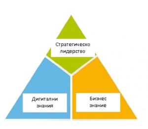 Лого на Клуб на Електронния лидер