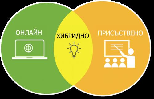 Какво е хибридно обучение?